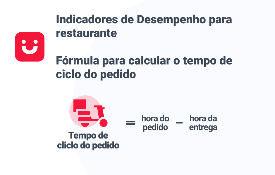 Fórmula calcular tempo do pedido